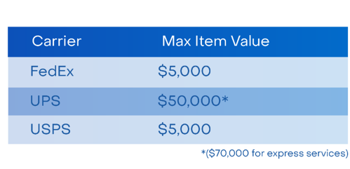Maximum Item Value Shipping Insurance