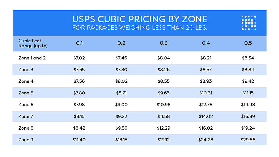 USPS Cubic Pricing Chart